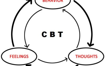 What is Cognitive Behavioral Therapy (CBT)