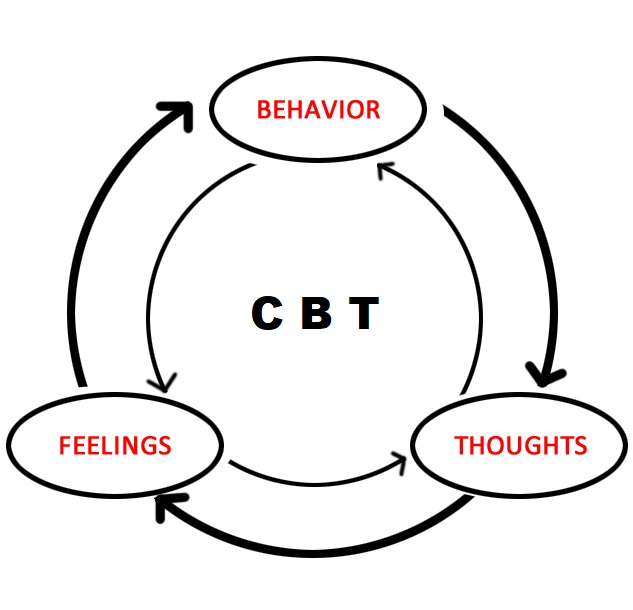 Diagram of CBT